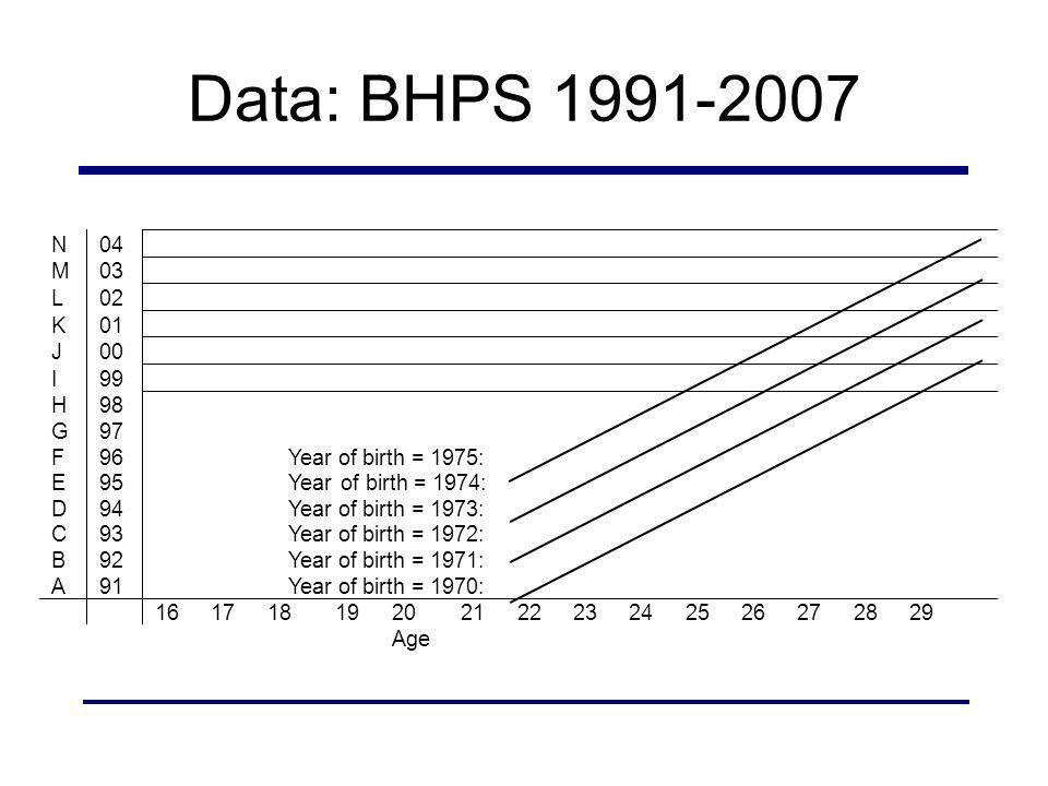 Data: BHPS 1991-2007