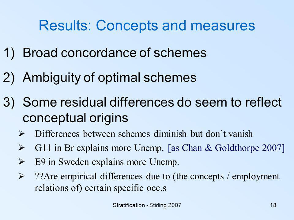 Stratification - Stirling 200718 Results: Concepts and measures 1)Broad concordance of schemes 2)Ambiguity of optimal schemes 3)Some residual differences do seem to reflect conceptual origins Differences between schemes diminish but dont vanish G11 in Br explains more Unemp.