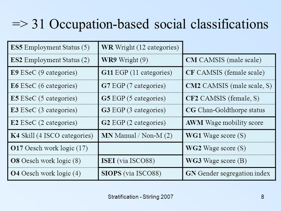 8 => 31 Occupation-based social classifications ES5 Employment Status (5)WR Wright (12 categories) ES2 Employment Status (2)WR9 Wright (9)CM CAMSIS (male scale) E9 ESeC (9 categories)G11 EGP (11 categories)CF CAMSIS (female scale) E6 ESeC (6 categories)G7 EGP (7 categories)CM2 CAMSIS (male scale, S) E5 ESeC (5 categories)G5 EGP (5 categories)CF2 CAMSIS (female, S) E3 ESeC (3 categories)G3 EGP (3 categories)CG Chan-Goldthorpe status E2 ESeC (2 categories)G2 EGP (2 categories)AWM Wage mobility score K4 Skill (4 ISCO categories)MN Manual / Non-M (2)WG1 Wage score (S) O17 Oesch work logic (17)WG2 Wage score (S) O8 Oesch work logic (8)ISEI (via ISCO88)WG3 Wage score (B) O4 Oesch work logic (4)SIOPS (via ISCO88)GN Gender segregation index