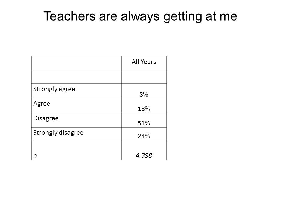 All Years Strongly agree 8% Agree 18% Disagree 51% Strongly disagree 24% n4,398 Teachers are always getting at me