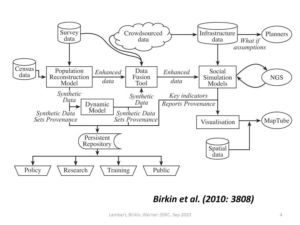 Birkin et al. (2010: 3808) 4Lambert, Birkin, Warner: SSRC, Sep 2010
