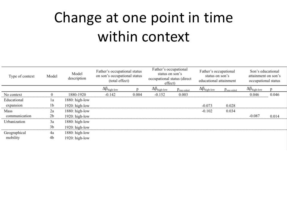 Change at one point in time within context