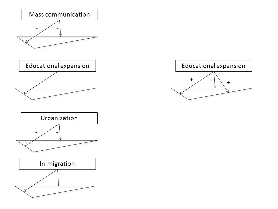Educational expansion - In-migration -- Educational expansion +- Urbanization -- + Mass communication --