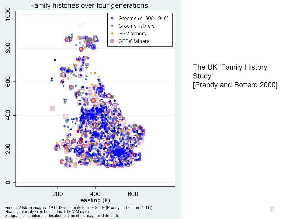 25 The UK Family History Study [Prandy and Bottero 2000]