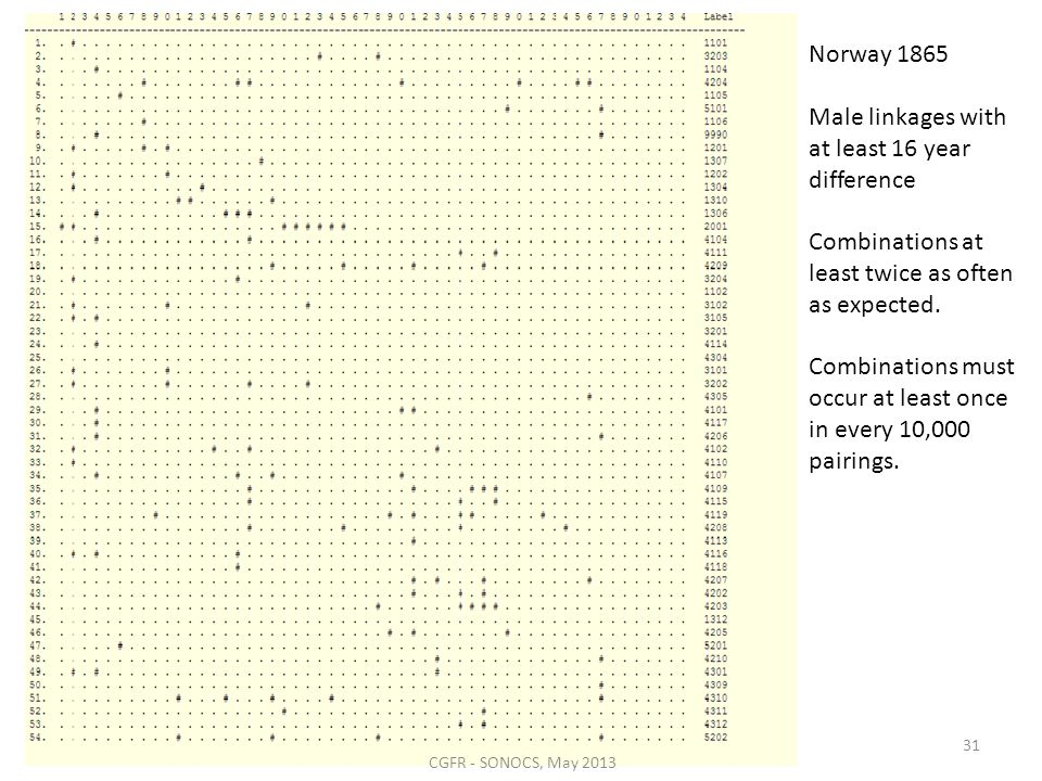 Norway 1865 Male linkages with at least 16 year difference Combinations at least twice as often as expected. Combinations must occur at least once in
