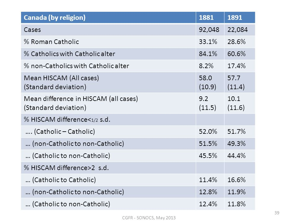 Canada (by religion)18811891 Cases92,04822,084 % Roman Catholic33.1%28.6% % Catholics with Catholic alter84.1%60.6% % non-Catholics with Catholic alte