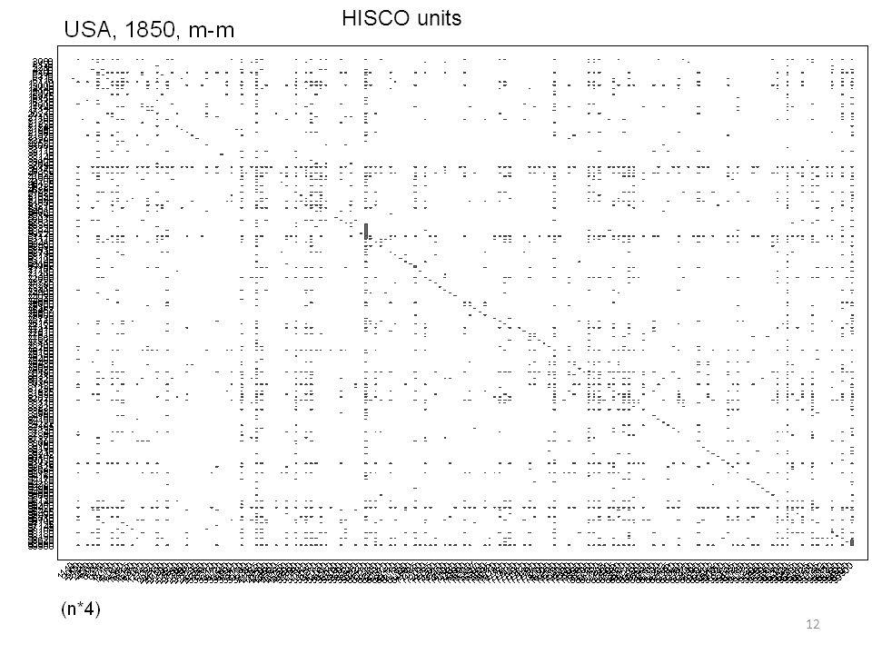 HISCO units 12