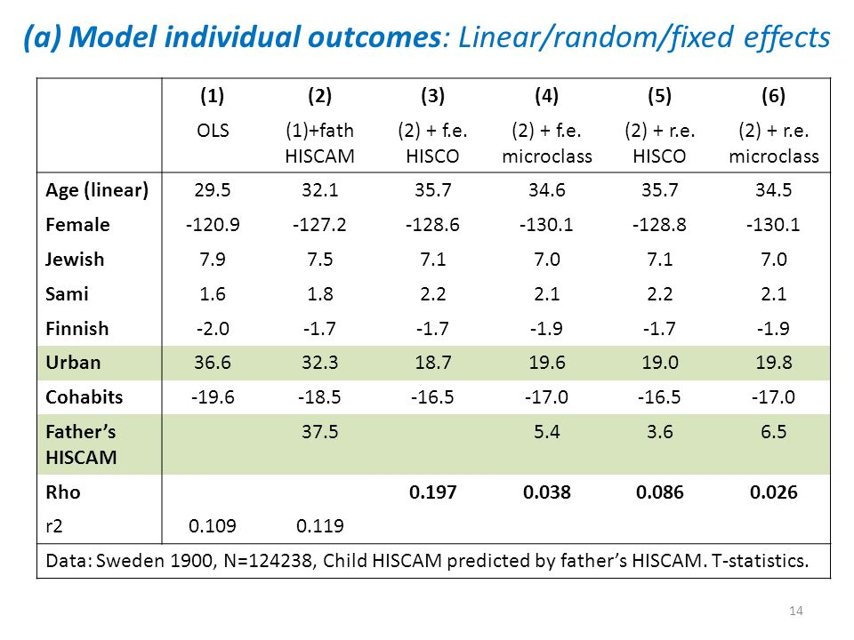 (a) Model individual outcomes: Linear/random/fixed effects (1)(2)(3)(4)(5)(6) OLS(1)+fath HISCAM (2) + f.e.