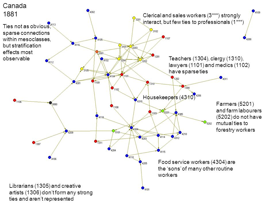 Canada 1881 Ties not as obvious; sparse connections within mesoclasses, but stratification effects most observable Farmers (5201) and farm labourers (5202) do not have mutual ties to forestry workers Teachers (1304), clergy (1310), lawyers (1101) and medics (1102) have sparse ties Clerical and sales workers (3***) strongly interact, but few ties to professionals (1***) Librarians (1305) and creative artists (1306) dont form any strong ties and arent represented Food service workers (4304) are the sons of many other routine workers Housekeepers (4310)