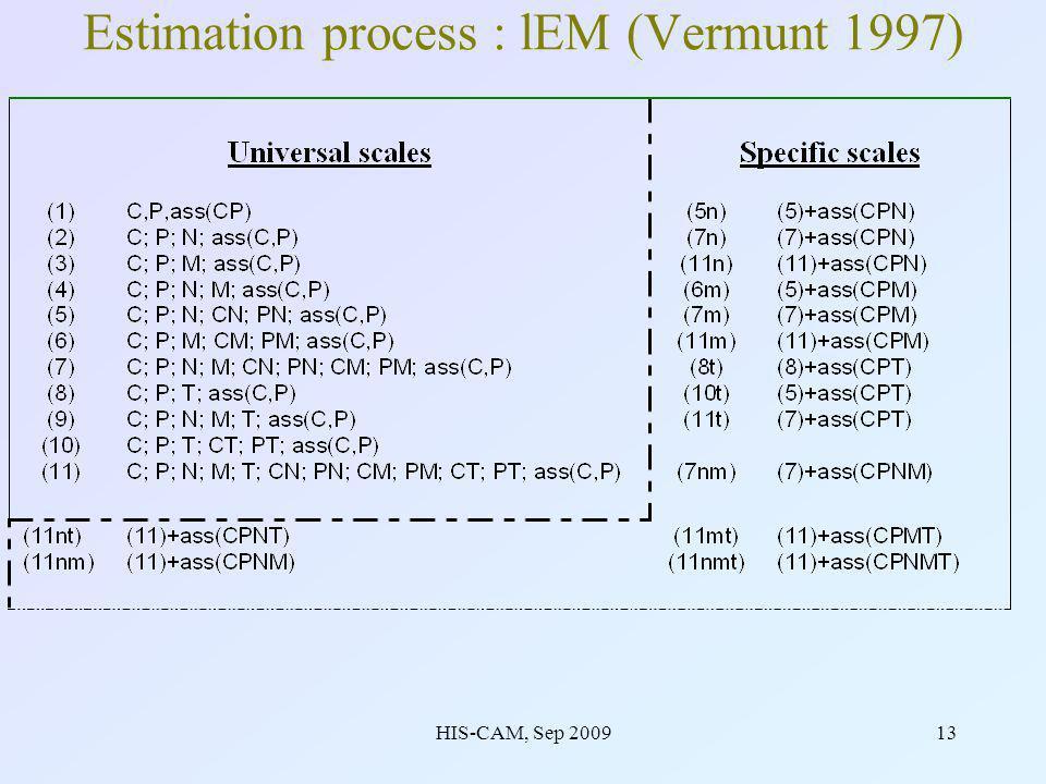 HIS-CAM, Sep 200913 Estimation process : lEM (Vermunt 1997)