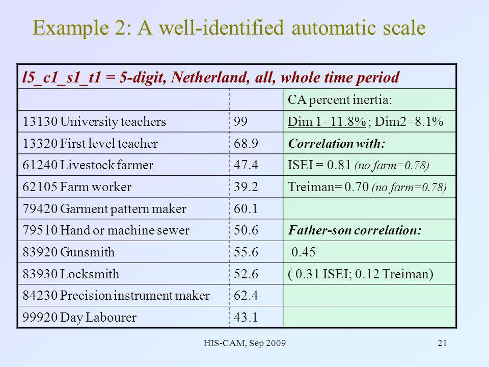HIS-CAM, Sep 200921 Example 2: A well-identified automatic scale l5_c1_s1_t1 = 5-digit, Netherland, all, whole time period CA percent inertia: 13130 University teachers99Dim 1=11.8% ; Dim2=8.1% 13320 First level teacher68.9Correlation with: 61240 Livestock farmer47.4ISEI = 0.81 (no farm=0.78) 62105 Farm worker39.2Treiman= 0.70 (no farm=0.78) 79420 Garment pattern maker60.1 79510 Hand or machine sewer50.6Father-son correlation: 83920 Gunsmith55.6 0.45 83930 Locksmith52.6( 0.31 ISEI; 0.12 Treiman) 84230 Precision instrument maker62.4 99920 Day Labourer43.1
