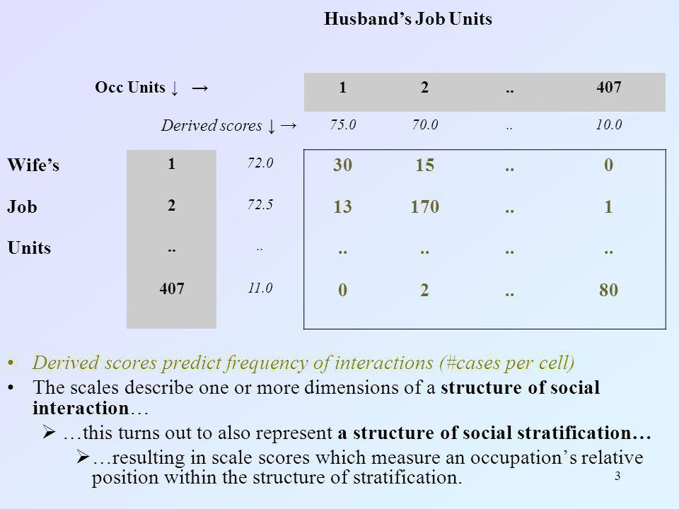 HIS-CAM, Sep 20094 HIS-CAM (Historical CAMSIS) scales Summary measure of occupational positions Differentiates finer occupational details –Typically 300+ occupational units assigned different scores Emphasises a hierarchical structure of inequality Measures relative advantages typically associated with incumbents of an occupational position Explorative device for understanding occupations Measure multiple relative structures of stratification between countries, time periods, gender based groups..?