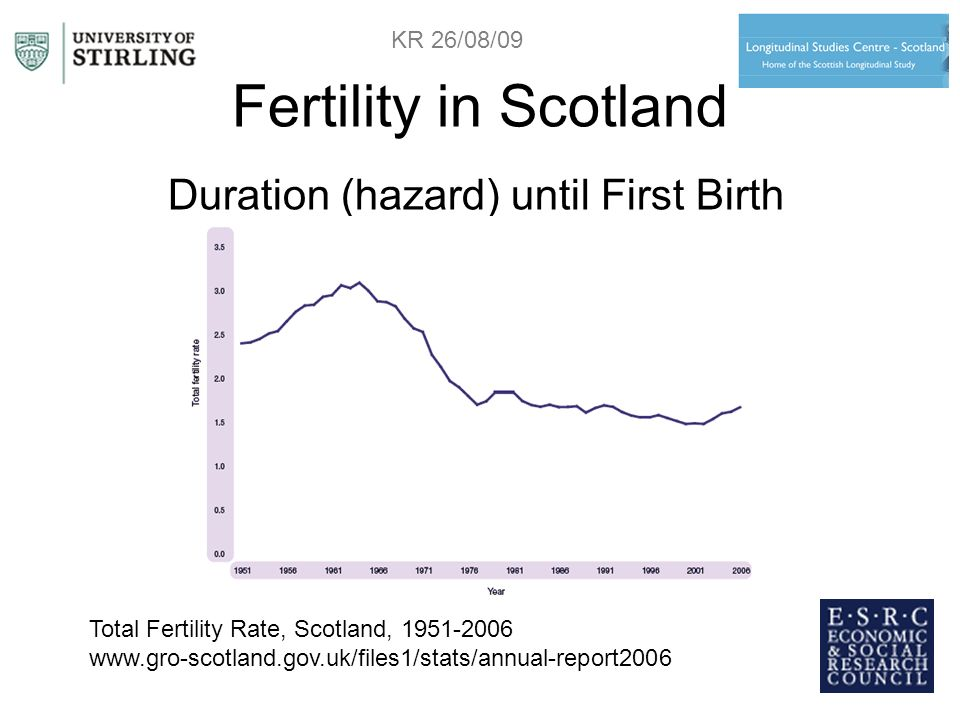 Fertility in Scotland Duration (hazard) until First Birth Total Fertility Rate, Scotland, 1951-2006 www.gro-scotland.gov.uk/files1/stats/annual-report2006 KR 26/08/09