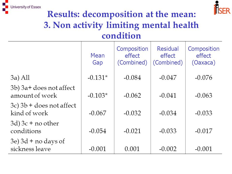 Results: decomposition at the mean: 3.
