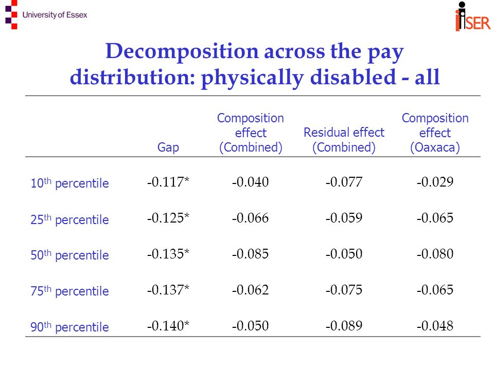 Decomposition across the pay distribution: physically disabled - all Gap Composition effect (Combined) Residual effect (Combined) Composition effect (Oaxaca) 10 th percentile -0.117*-0.040-0.077-0.029 25 th percentile -0.125*-0.066-0.059-0.065 50 th percentile -0.135*-0.085-0.050-0.080 75 th percentile -0.137*-0.062-0.075-0.065 90 th percentile -0.140*-0.050-0.089-0.048
