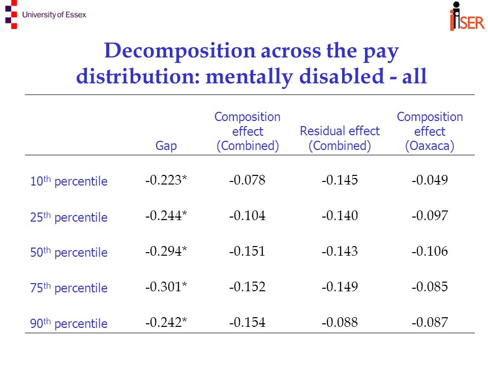 Decomposition across the pay distribution: mentally disabled - all Gap Composition effect (Combined) Residual effect (Combined) Composition effect (Oaxaca) 10 th percentile -0.223*-0.078-0.145-0.049 25 th percentile -0.244*-0.104-0.140-0.097 50 th percentile -0.294*-0.151-0.143-0.106 75 th percentile -0.301*-0.152-0.149-0.085 90 th percentile -0.242*-0.154-0.088-0.087