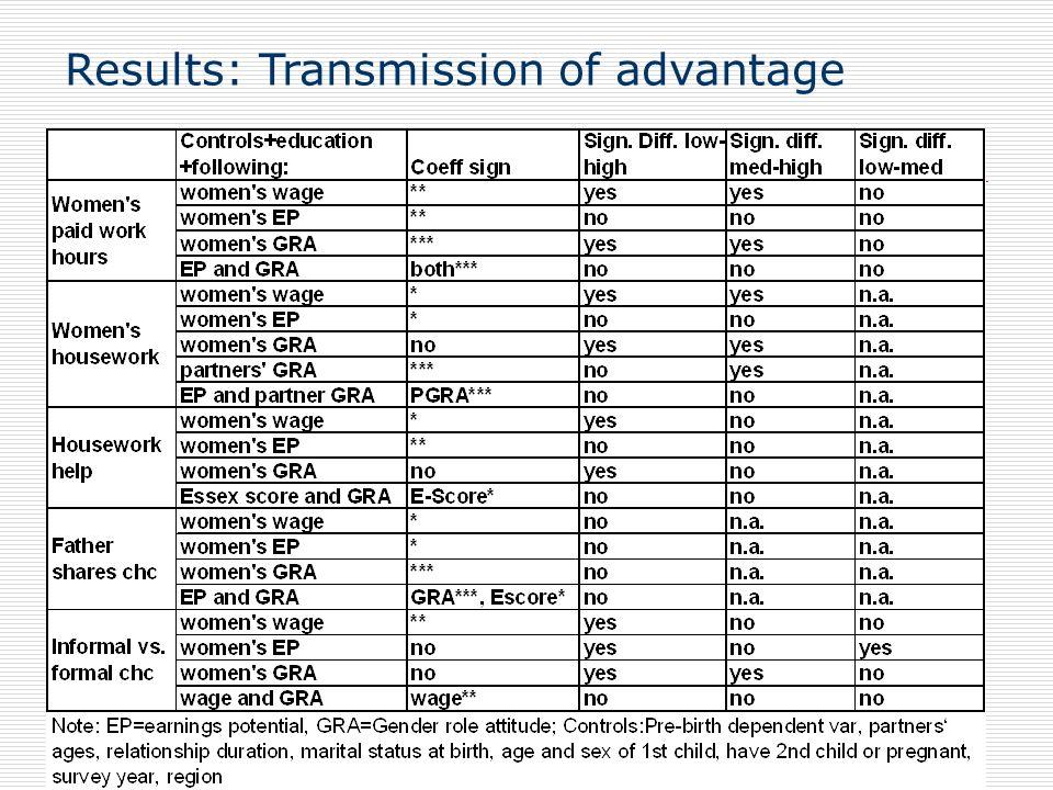 Results: Transmission of advantage