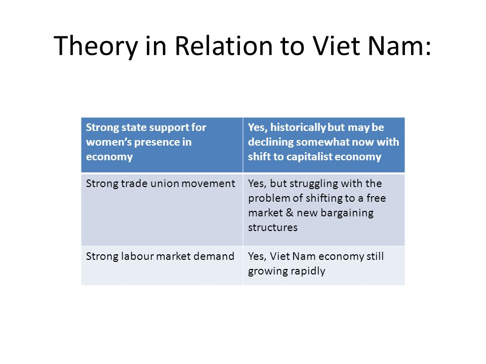 Theory in Relation to Viet Nam: Strong state support for womens presence in economy Yes, historically but may be declining somewhat now with shift to capitalist economy Strong trade union movementYes, but struggling with the problem of shifting to a free market & new bargaining structures Strong labour market demandYes, Viet Nam economy still growing rapidly