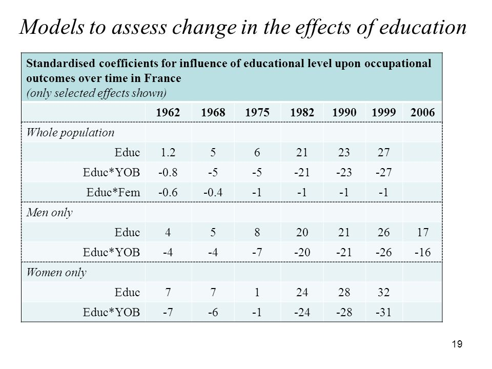 Models to assess change in the effects of education 19 Standardised coefficients for influence of educational level upon occupational outcomes over time in France (only selected effects shown) Whole population Educ Educ*YOB Educ*Fem Men only Educ Educ*YOB Women only Educ Educ*YOB