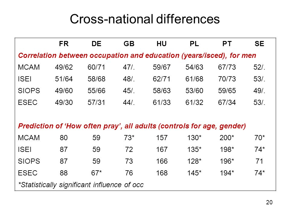 Cross-national differences 20 FRDEGBHUPLPTSE Correlation between occupation and education (years/isced), for men MCAM49/6260/7147/.59/6754/6367/7352/.
