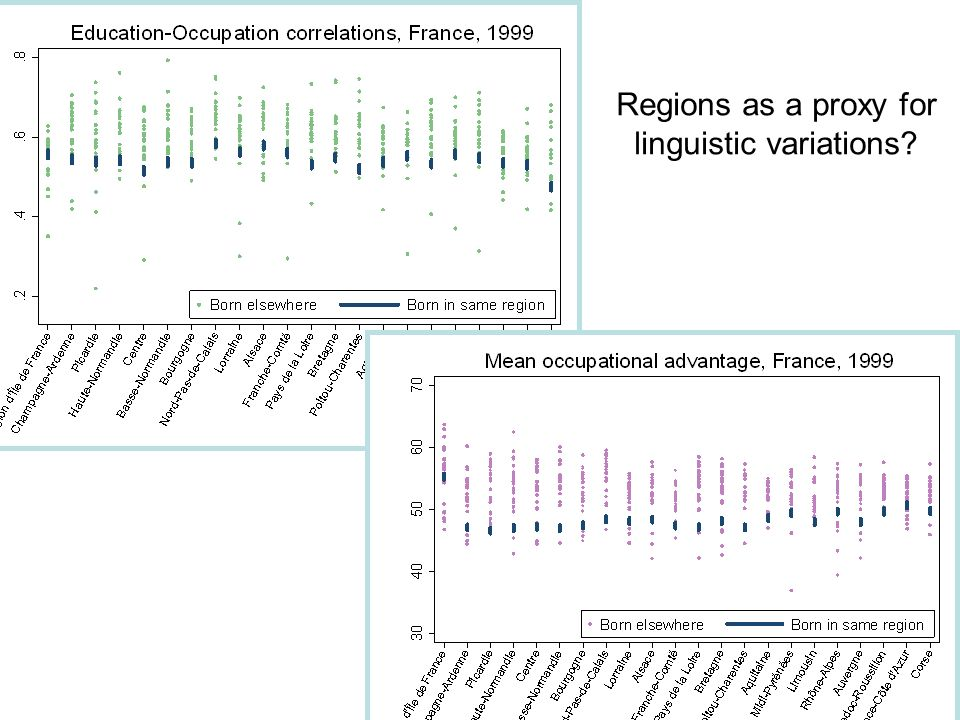 Regions as a proxy for linguistic variations 22