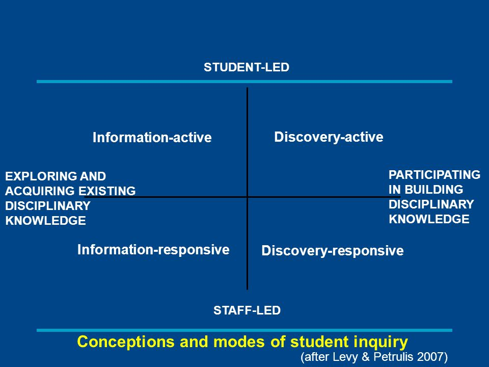 EXPLORING AND ACQUIRING EXISTING DISCIPLINARY KNOWLEDGE PARTICIPATING IN BUILDING DISCIPLINARY KNOWLEDGE STUDENT-LED STAFF-LED Information-active Information-responsive Discovery-active Discovery-responsive Conceptions and modes of student inquiry (after Levy & Petrulis 2007)