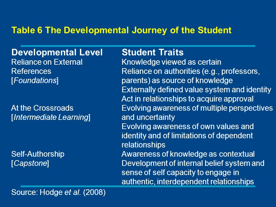 Table 6 The Developmental Journey of the Student Developmental Level Student Traits Reliance on External Knowledge viewed as certain References Reliance on authorities (e.g., professors, [Foundations] parents) as source of knowledge Externally defined value system and identity Act in relationships to acquire approval At the Crossroads Evolving awareness of multiple perspectives [Intermediate Learning] and uncertainty Evolving awareness of own values and identity and of limitations of dependent relationships Self-Authorship Awareness of knowledge as contextual [Capstone] Development of internal belief system and sense of self capacity to engage in authentic, interdependent relationships Source: Hodge et al.