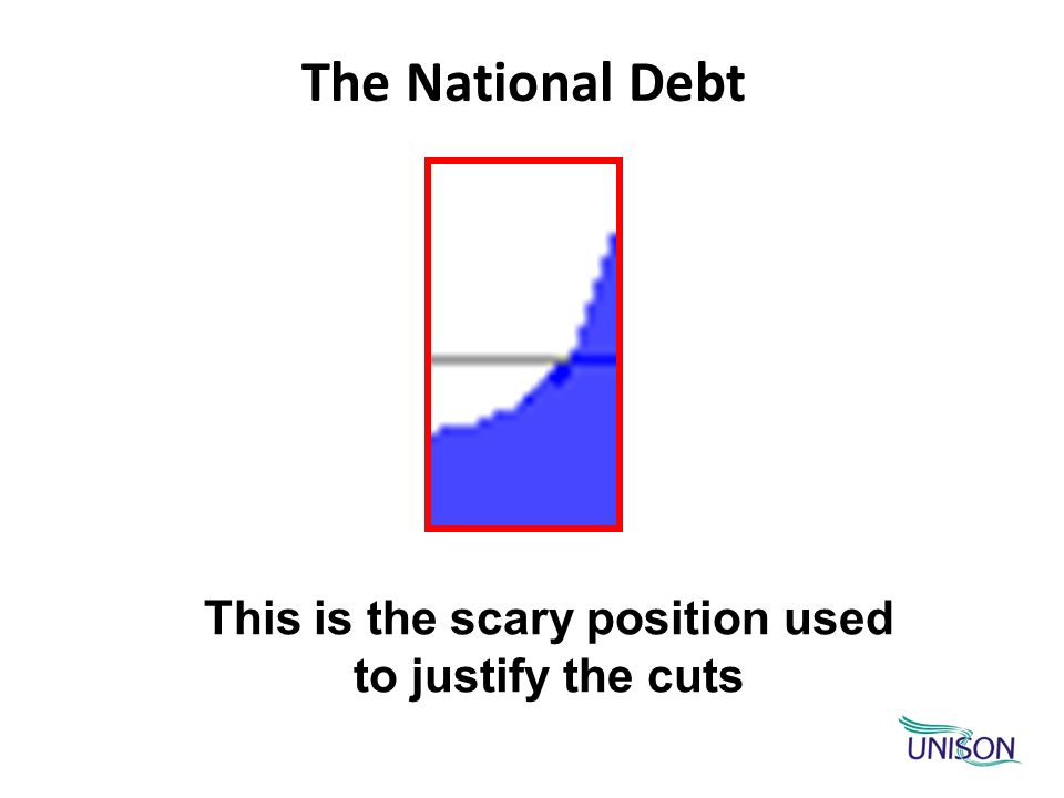 The National Debt This is the scary position used to justify the cuts