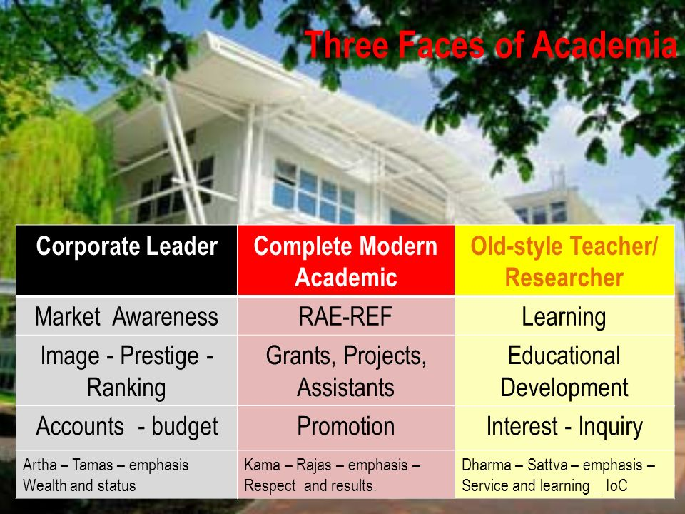 Three Faces of Academia Corporate LeaderComplete Modern Academic Old-style Teacher/ Researcher Market AwarenessRAE-REFLearning Image - Prestige - Ranking Grants, Projects, Assistants Educational Development Accounts - budgetPromotionInterest - Inquiry Artha – Tamas – emphasis Wealth and status Kama – Rajas – emphasis – Respect and results.