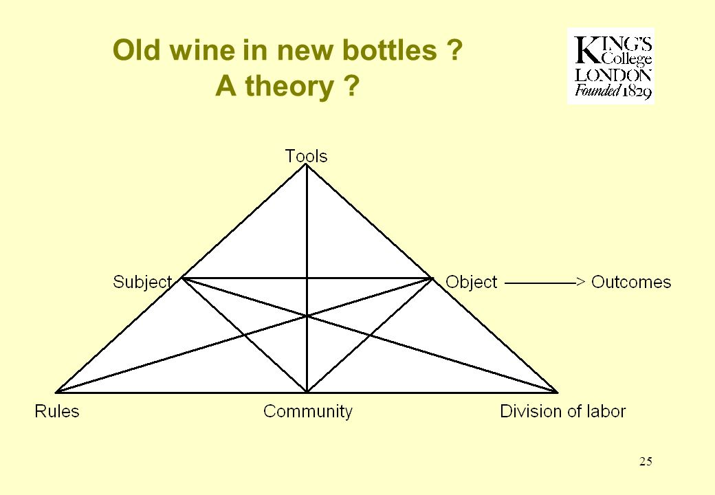 25 Old wine in new bottles A theory