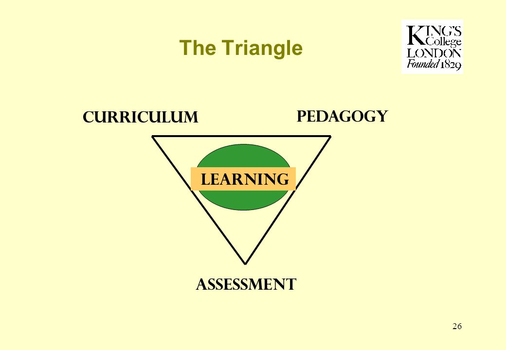 26 The Triangle ASSESSMENT Pedagogy curriculum Learning