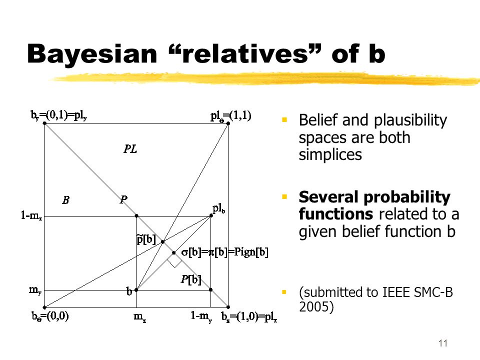 11 Bayesian relatives of b Belief and plausibility spaces are both simplices Several probability functions related to a given belief function b (submi