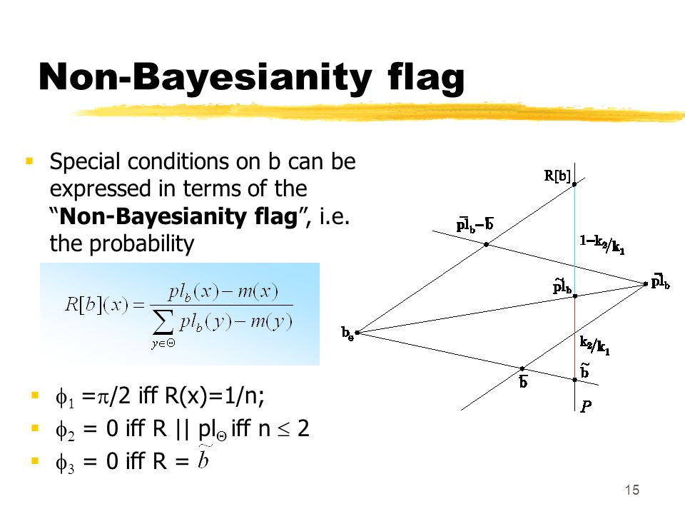 15 Non-Bayesianity flag Special conditions on b can be expressed in terms of theNon-Bayesianity flag, i.e.