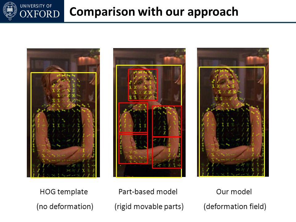 Comparison with our approach HOG template (no deformation) Part-based model (rigid movable parts) Our model (deformation field)
