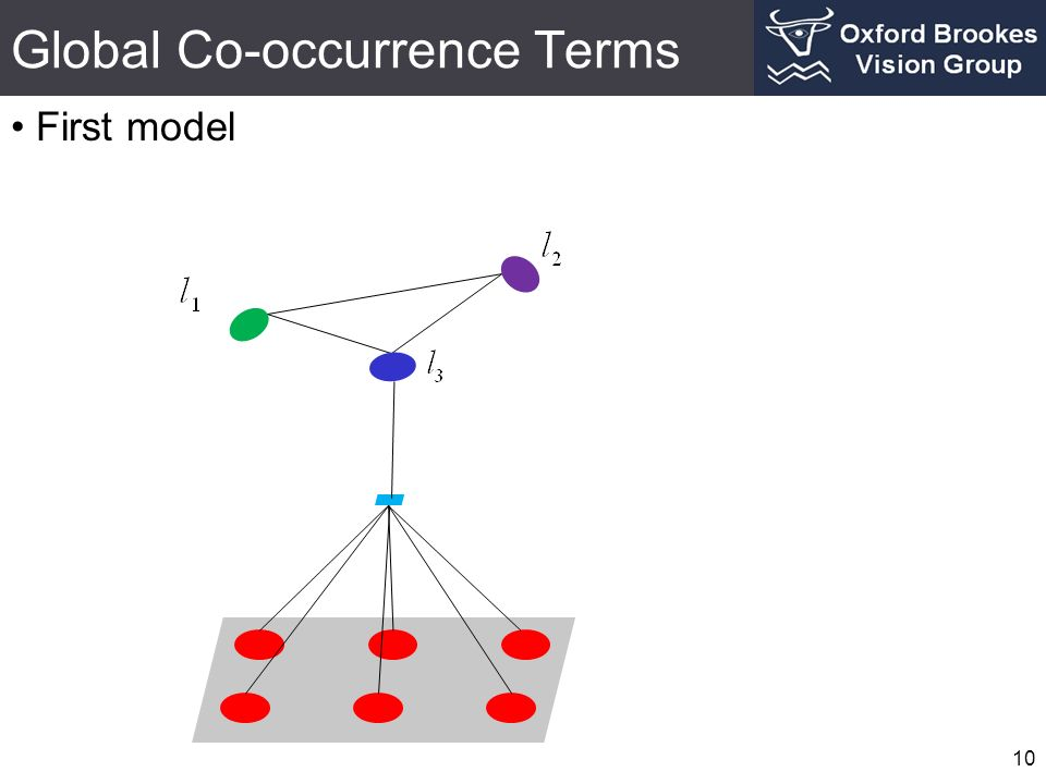 Global Co-occurrence Terms First model 10