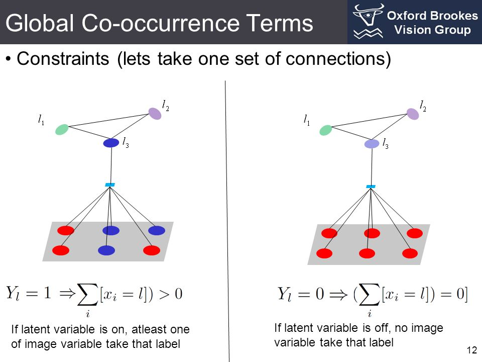 Global Co-occurrence Terms Constraints (lets take one set of connections) 12 If latent variable is on, atleast one of image variable take that label If latent variable is off, no image variable take that label