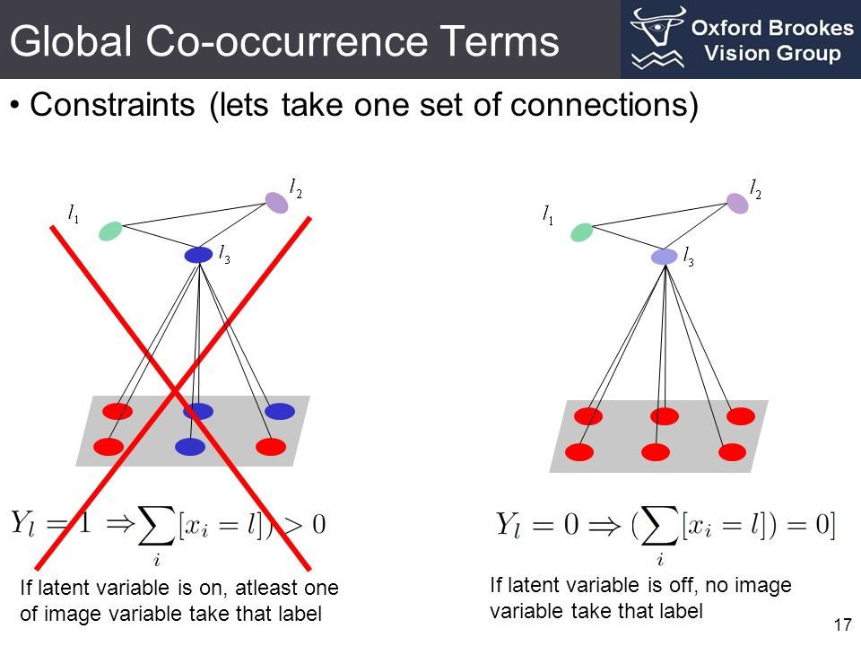 Global Co-occurrence Terms Constraints (lets take one set of connections) 17 If latent variable is on, atleast one of image variable take that label If latent variable is off, no image variable take that label
