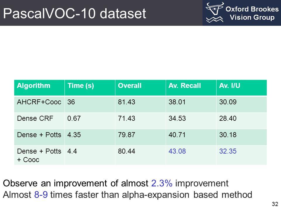 PascalVOC-10 dataset 32 AlgorithmTime (s)OverallAv. RecallAv. I/U AHCRF+Cooc3681.4338.0130.09 Dense CRF0.6771.4334.5328.40 Dense + Potts4.3579.8740.71
