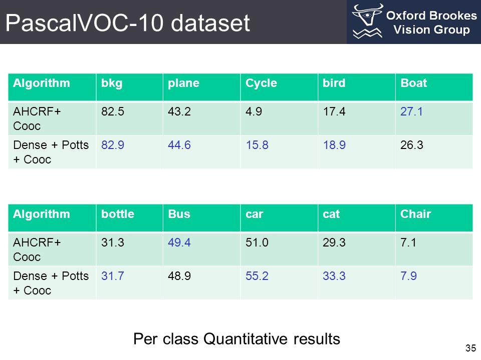 PascalVOC-10 dataset 35 AlgorithmbkgplaneCyclebirdBoat AHCRF+ Cooc 82.543.24.917.427.1 Dense + Potts + Cooc 82.944.615.818.926.3 AlgorithmbottleBuscar