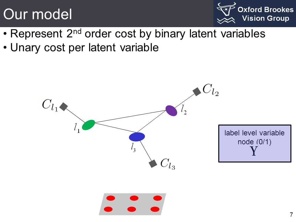 Our model Represent 2 nd order cost by binary latent variables Unary cost per latent variable 7 label level variable node (0/1)