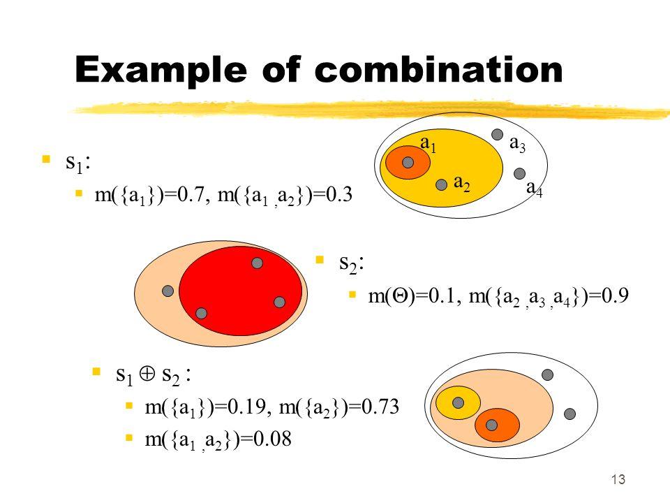 13 Example of combination s 1 : m({a 1 })=0.7, m({a 1, a 2 })=0.3 a1a1 a2a2 a3a3 a4a4 s 2 : m( )=0.1, m({a 2, a 3, a 4 })=0.9 s 1 s 2 : m({a 1 })=0.19