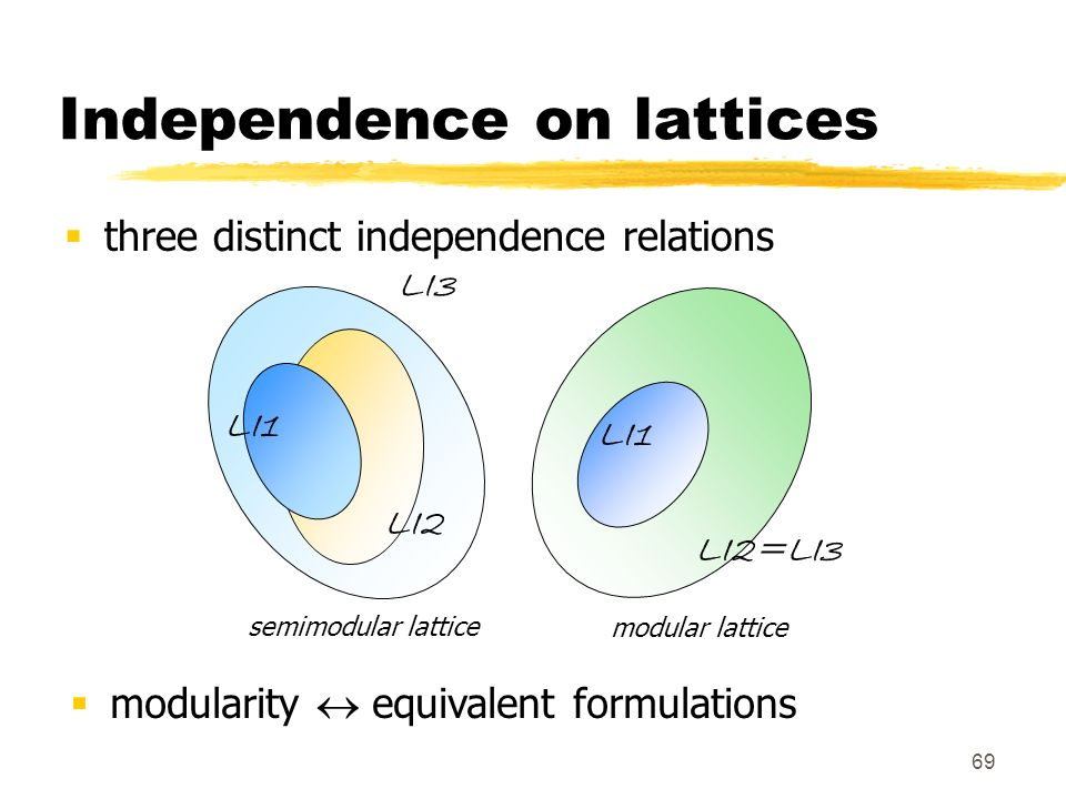 69 Independence on lattices three distinct independence relations modularity equivalent formulations LI3 LI2=LI3 LI1 semimodular latticemodular lattic