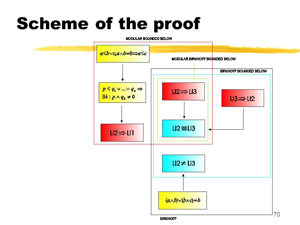 70 Scheme of the proof