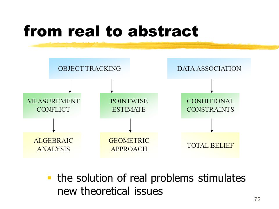 72 from real to abstract OBJECT TRACKINGDATA ASSOCIATION MEASUREMENT CONFLICT POINTWISE ESTIMATE CONDITIONAL CONSTRAINTS ALGEBRAIC ANALYSIS GEOMETRIC