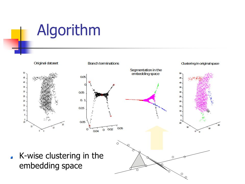 Algorithm K-wise clustering in the embedding space