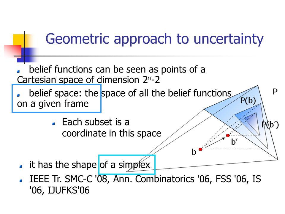 it has the shape of a simplex IEEE Tr. SMC-C '08, Ann. Combinatorics '06, FSS '06, IS '06, IJUFKS'06 Geometric approach to uncertainty belief function