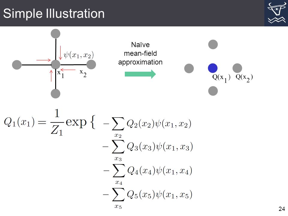 Simple Illustration 24 Naïve mean-field approximation