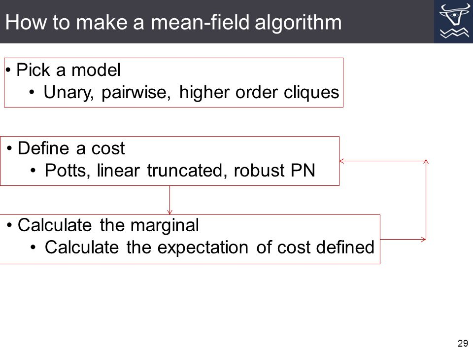 How to make a mean-field algorithm 29 Pick a model Unary, pairwise, higher order cliques Define a cost Potts, linear truncated, robust PN Calculate the marginal Calculate the expectation of cost defined