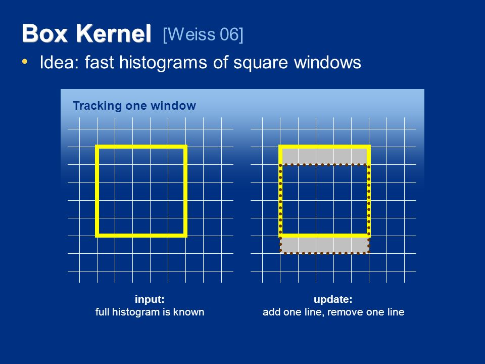 Box Kernel Idea: fast histograms of square windows [Weiss 06] input: full histogram is known update: add one line, remove one line Tracking one window