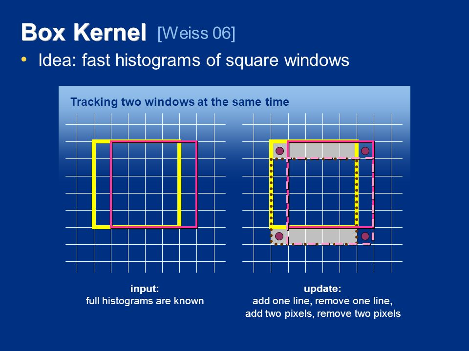 Box Kernel Idea: fast histograms of square windows [Weiss 06] input: full histograms are known update: add one line, remove one line, add two pixels, remove two pixels Tracking two windows at the same time